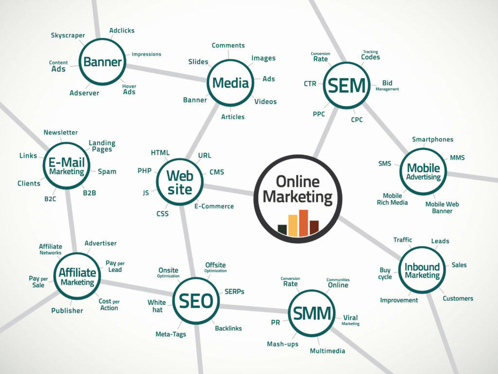 Marketing digital : SEO, SEA, SMO, EMAIL...